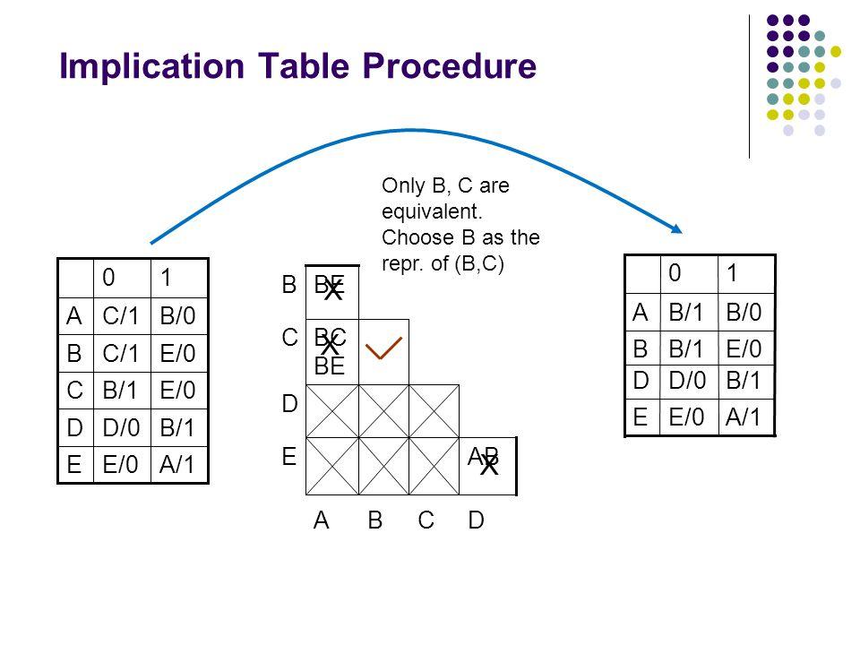 Implication Table Procedure A/1E/0E B/1D/0D E/0B/1C E/0C/1B B/0C/1A 10 DCBA E D C AB BC BE BEB X X X Only B, C are equivalent.