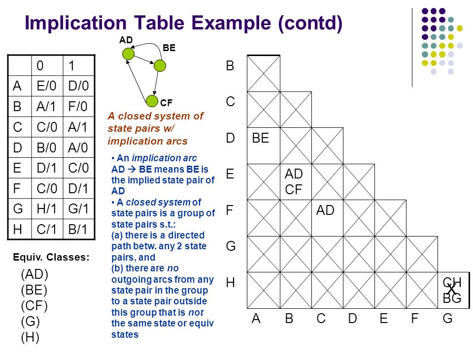 Implication Table Example (contd) 01 AE/0D/0 BA/1F/0 CC/0A/1 DB/0A/0 ED/1C/0 F D/1 GH/1G/1 HC/1B/1 (AD) (BE) (CF) (G) (H) C B GFEDCBA H G F E CH BG AD AD CF BED AD BE CF A closed system of state pairs w/ implication arcs An implication arc AD  BE means BE is the implied state pair of AD A closed system of state pairs is a group of state pairs s.t.: (a) there is a directed path betw.