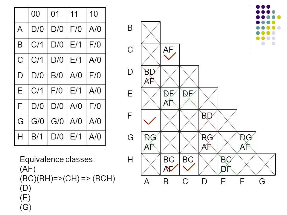 BC DF BCBC AF DG AF BG AF DG AF BD DFDF AF BD AF AF 00011110 AD/0 F/0A/0 BC/1D/0E/1F/0 CC/1D/0E/1A/0 DD/0B/0A/0F/0 EC/1F/0E/1A/0 FD/0 A/0F/0 GG/0 A/0 HB/1D/0E/1A/0 GFEDCBA H G F E D C B Equivalence classes: (AF) (BC)(BH)=>(CH) => (BCH) (D) (E) (G)
