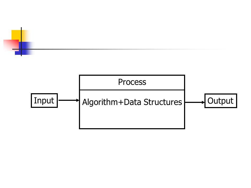 Input Output Process Algorithm+Data Structures