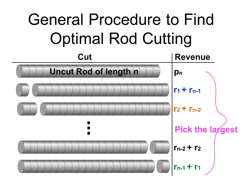 General Procedure to Find Optimal Rod Cutting