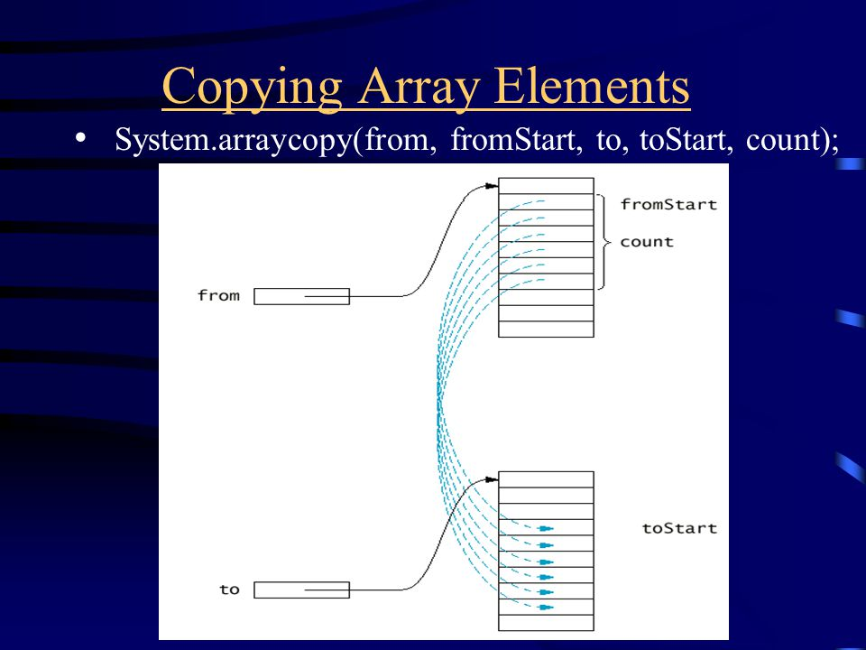 Copying Array Elements System.arraycopy(from, fromStart, to, toStart, count);