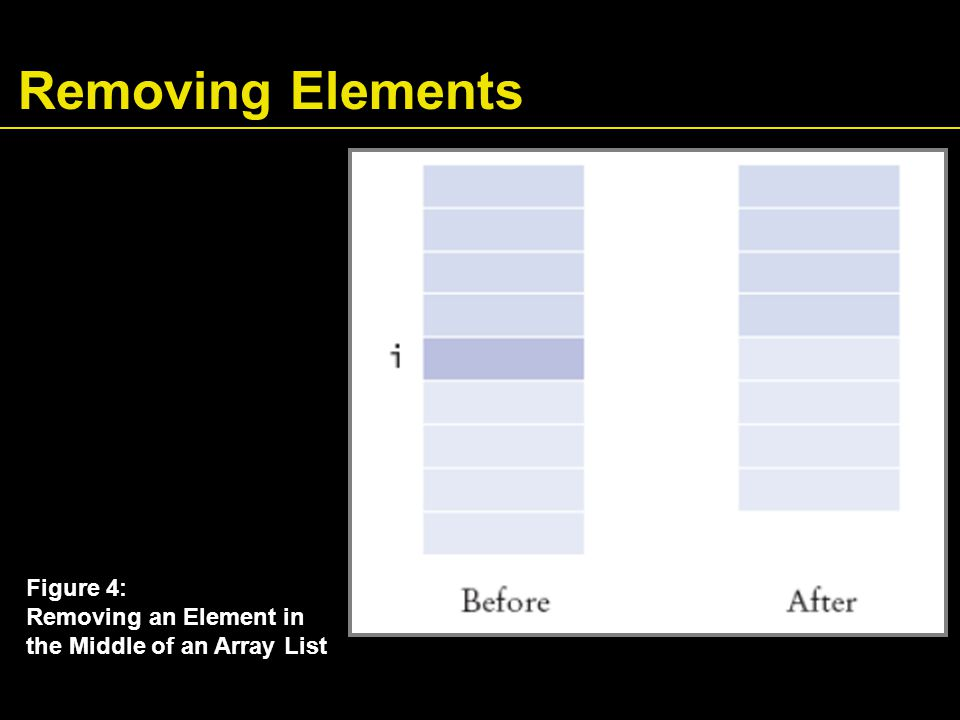 Removing Elements Figure 4: Removing an Element in the Middle of an Array List