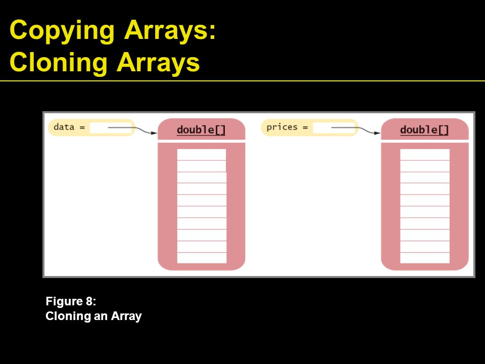 Copying Arrays: Cloning Arrays Figure 8: Cloning an Array