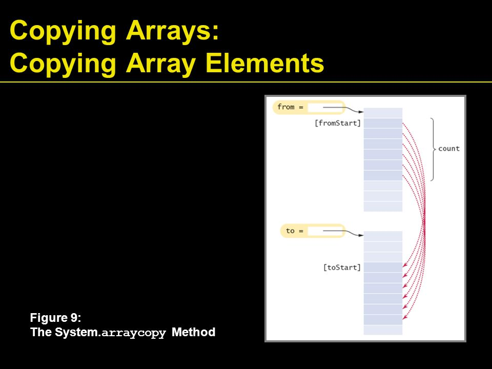Copying Arrays: Copying Array Elements Figure 9: The System. arraycopy Method