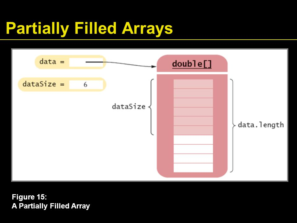 Partially Filled Arrays Figure 15: A Partially Filled Array