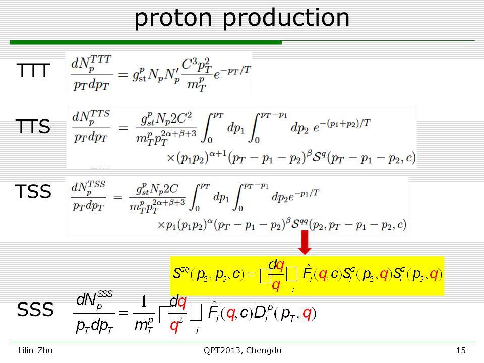 proton production Lilin ZhuQPT2013, Chengdu15 TTT TTS SSS TSS