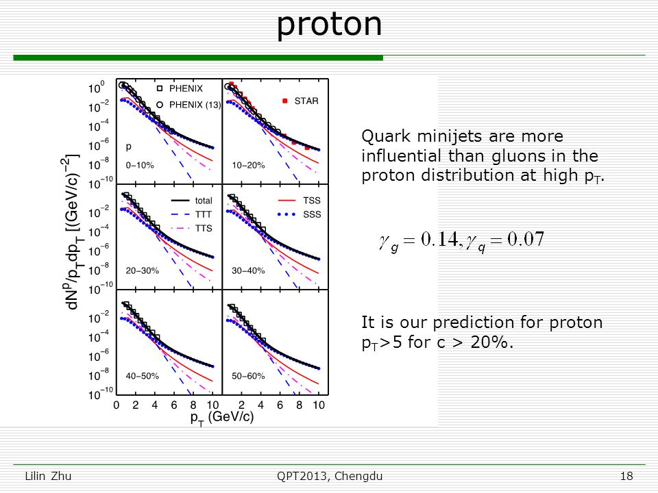 proton Lilin ZhuQPT2013, Chengdu18 It is our prediction for proton p T >5 for c > 20%. Quark minijets are more influential than gluons in the proton d