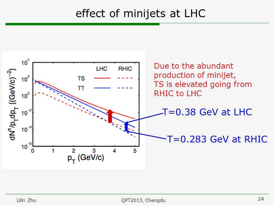 Lilin ZhuQPT2013, Chengdu effect of minijets at LHC T=0.38 GeV at LHC T=0.283 GeV at RHIC 24 Due to the abundant production of minijet, TS is elevated going from RHIC to LHC