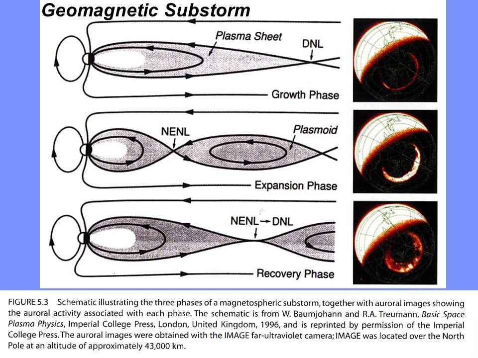 Geomagnetic Substorm