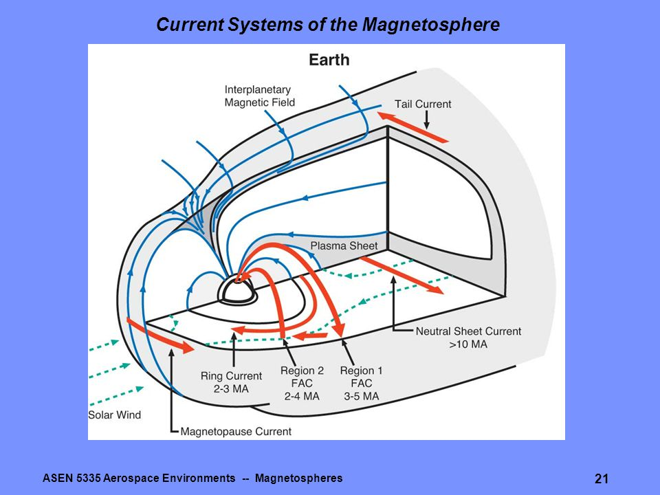 ASEN 5335 Aerospace Environments -- Magnetospheres 21 Current Systems of the Magnetosphere