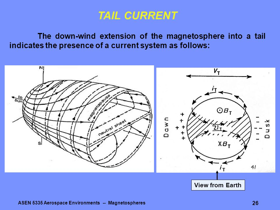 ASEN 5335 Aerospace Environments -- Magnetospheres 26 TAIL CURRENT The down-wind extension of the magnetosphere into a tail indicates the presence of
