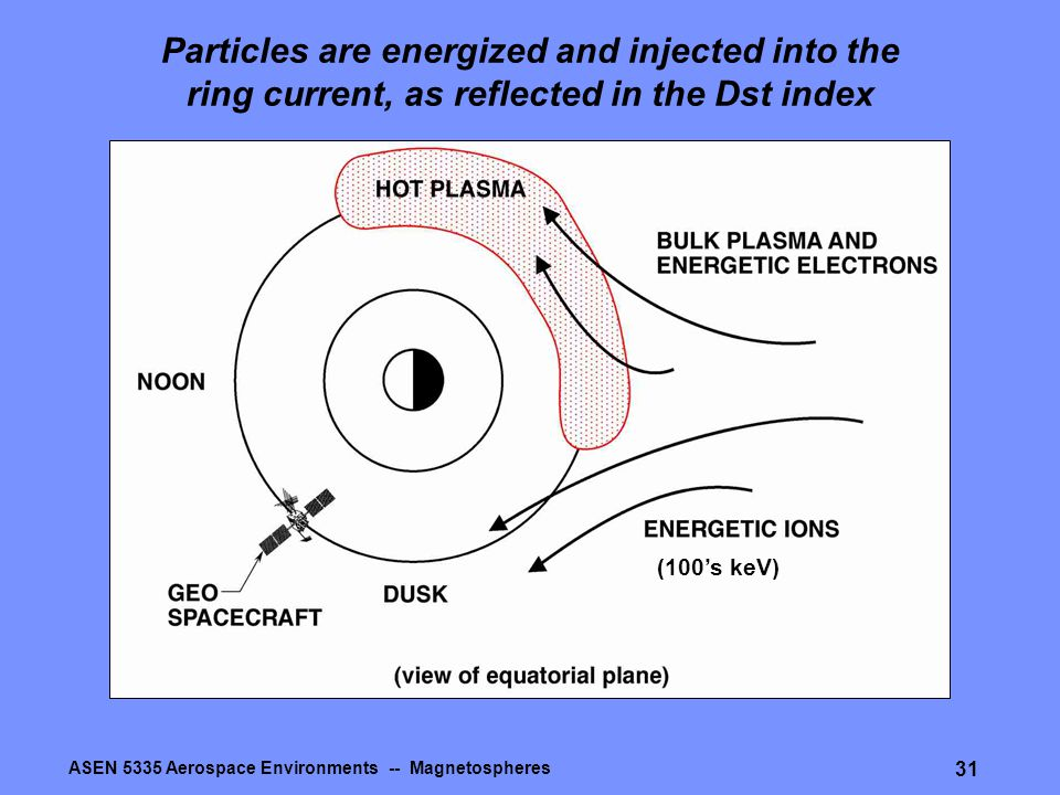 ASEN 5335 Aerospace Environments -- Magnetospheres 31 Particles are energized and injected into the ring current, as reflected in the Dst index (100's