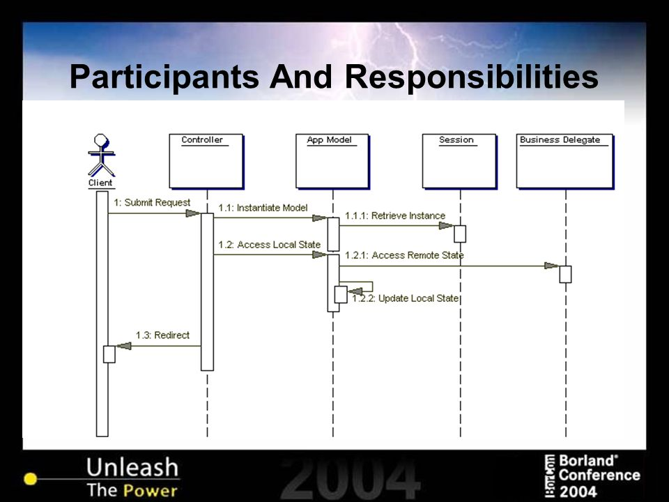 Participants And Responsibilities