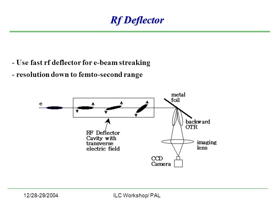 12/28-29/2004ILC Workshop/ PAL Rf Deflector - Use fast rf deflector for e-beam streaking - resolution down to femto-second range