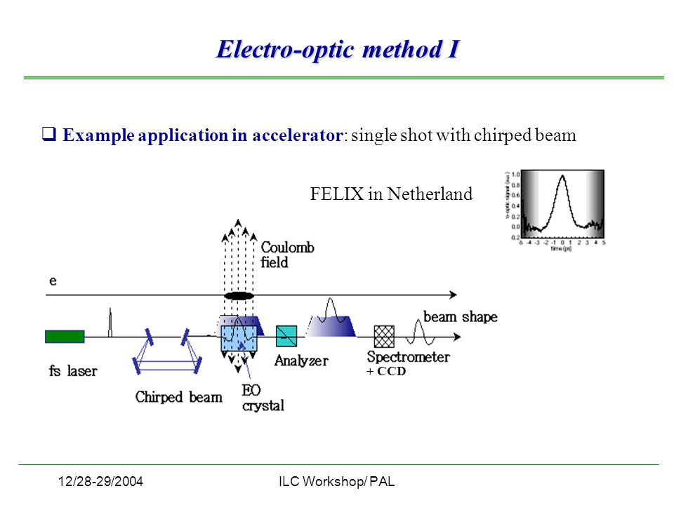 12/28-29/2004ILC Workshop/ PAL Electro-optic method I  Example application in accelerator: single shot with chirped beam FELIX in Netherland + CCD