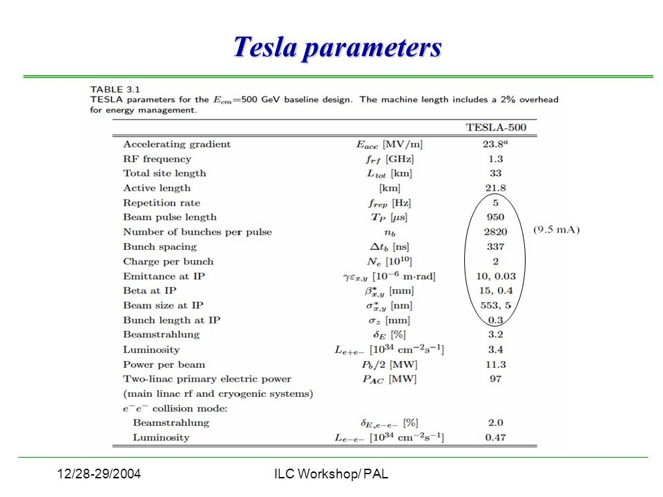12/28-29/2004ILC Workshop/ PAL Tesla parameters