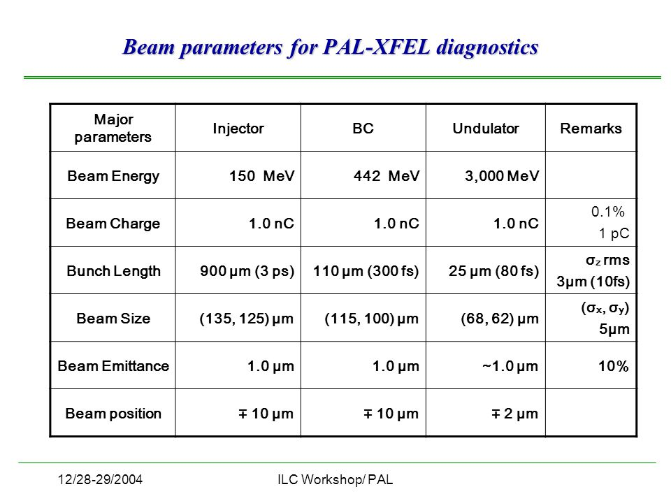12/28-29/2004ILC Workshop/ PAL Major parameters InjectorBCUndulatorRemarks Beam Energy150 MeV442 MeV3,000 MeV Beam Charge1.0 nC 0.1% 1 pC Bunch Length900 μm (3 ps)110 μm (300 fs)25 μm (80 fs) σ z rms 3μm (10fs) Beam Size(135, 125) μm(115, 100) μm(68, 62) μm (σ x, σ y ) 5μm Beam Emittance1.0 μm ~1.0 μm10% Beam position ∓ 10 μm ∓ 2 μm Beam parameters for PAL-XFEL diagnostics