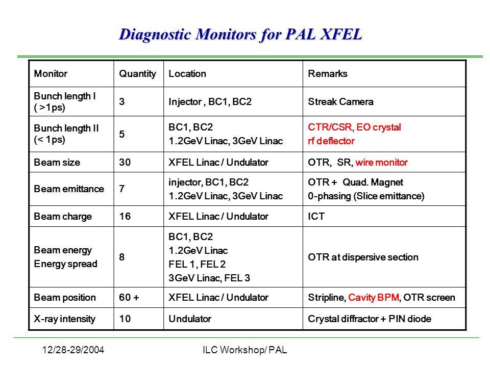 12/28-29/2004ILC Workshop/ PAL MonitorQuantityLocationRemarks Bunch length I ( >1ps) 3Injector, BC1, BC2Streak Camera Bunch length II (< 1ps) 5 BC1, B