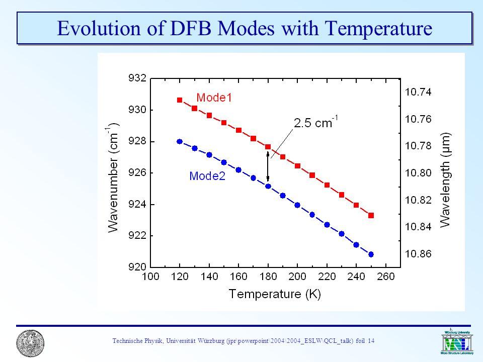 Technische Physik, Universität Würzburg (jpr\powerpoint\2004\2004_ESLW\QCL_talk) foil 14 Evolution of DFB Modes with Temperature