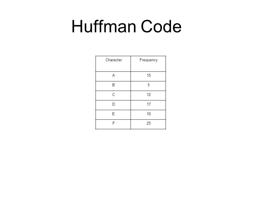 Huffman Code FrequencyCharacter 15A 5B 12C 17D 10E 25F
