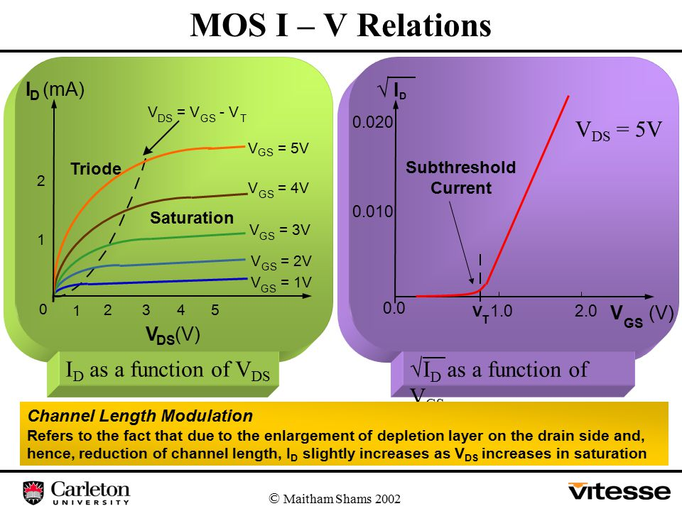 MOS I – V Relations © Maitham Shams 2002 I D as a function of V DS  I D as a function of V GS I D (mA) V DS (V) Triode Saturation GS V = 5V V GS = 4V V GS = 3V V GS = 2V V GS = 1V 1 2 0 5432 1 V DS = V GS - V T  ID ID V GS (V) V T 0.0 1.02.0 0.010 Subthreshold Current 0.020 V DS = 5V Channel Length Modulation Refers to the fact that due to the enlargement of depletion layer on the drain side and, hence, reduction of channel length, I D slightly increases as V DS increases in saturation