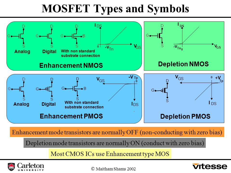 MOSFET Types and Symbols © Maitham Shams 2002 D G S D G S D G S B AnalogDigital With non standard substrate connection Enhancement PMOS Depletion PMOS I DS V GS +V Tp 0 I DS V GS - V Tp 0 AnalogDigital With non standard substrate connection Enhancement NMOS Depletion NMOS I DS V GS + V Tn 0 0 I DS V GS -V Tn Enhancement mode transistors are normally OFF (non-conducting with zero bias) Depletion mode transistors are normally ON (conduct with zero bias) Most CMOS ICs use Enhancement type MOS