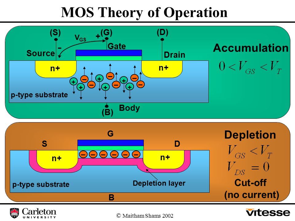 © Maitham Shams 2002 Accumulation Gate Body V GS + - n+ Source Drain p-type substrate + _ + _ + _ + _ + _ + _ (B) (S)(G) (D) Depletion Cut-off (no current) MOS Theory of Operation G Depletion layer n+ p-type substrate _ DS B _____