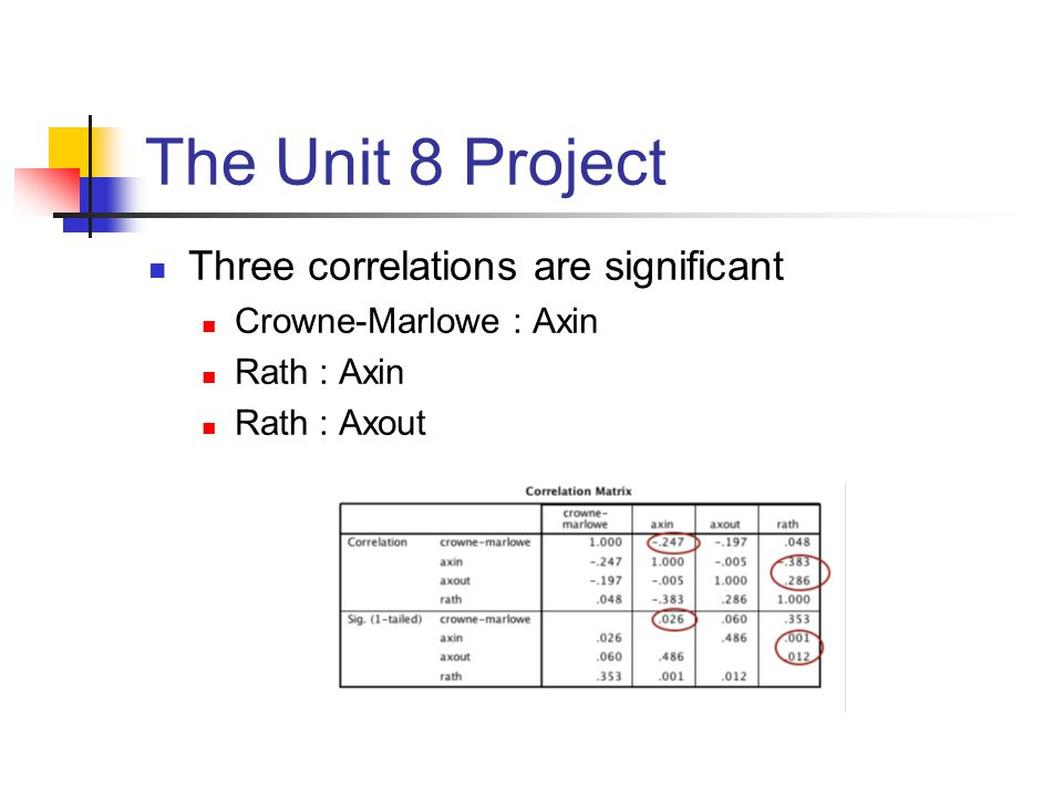 The Unit 8 Project Three correlations are significant Crowne-Marlowe : Axin Rath : Axin Rath : Axout