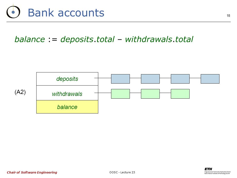 Chair of Software Engineering OOSC - Lecture 23 18 Bank accounts balance := deposits.total – withdrawals.total deposits withdrawals balance (A2)