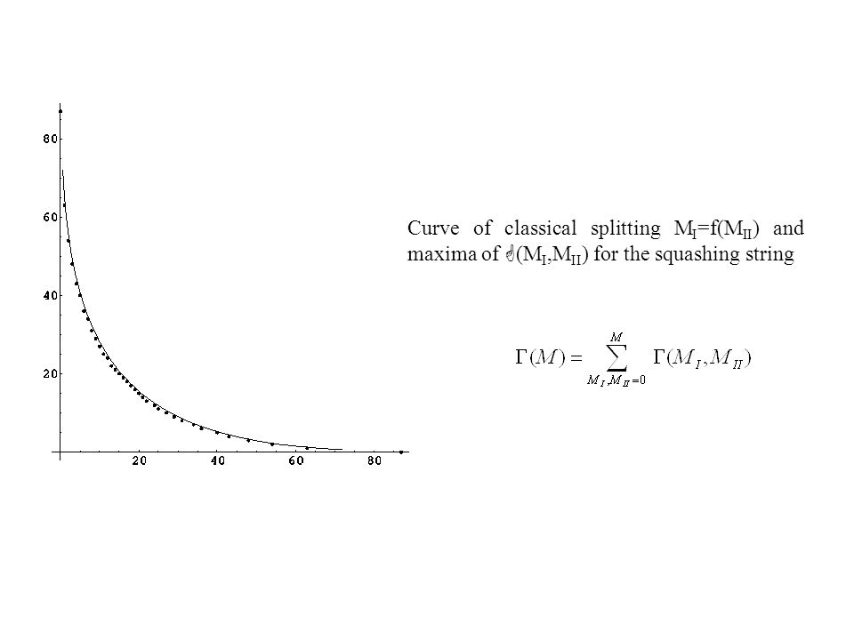Curve of classical splitting M I =f(M II ) and maxima of G (M I,M II ) for the squashing string