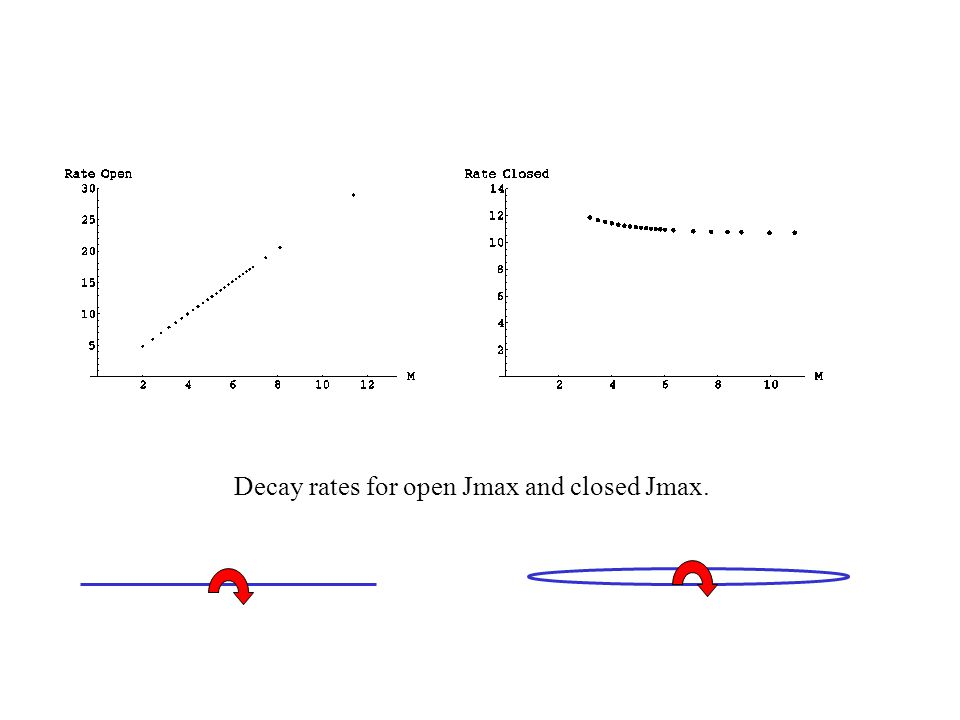 Decay rates for open Jmax and closed Jmax.