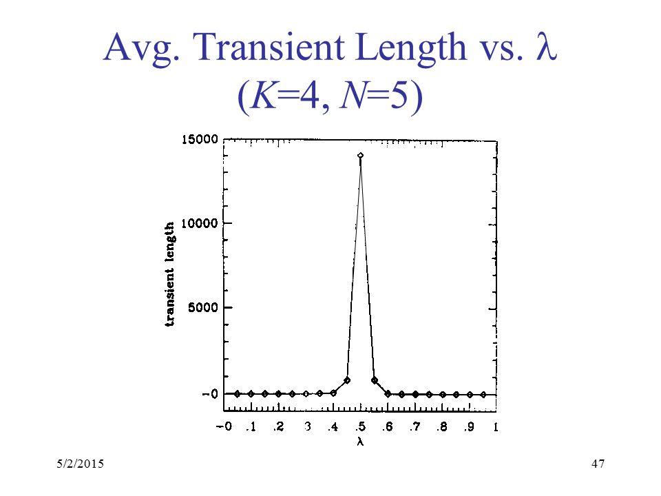 5/2/201547 Avg. Transient Length vs. (K=4, N=5)