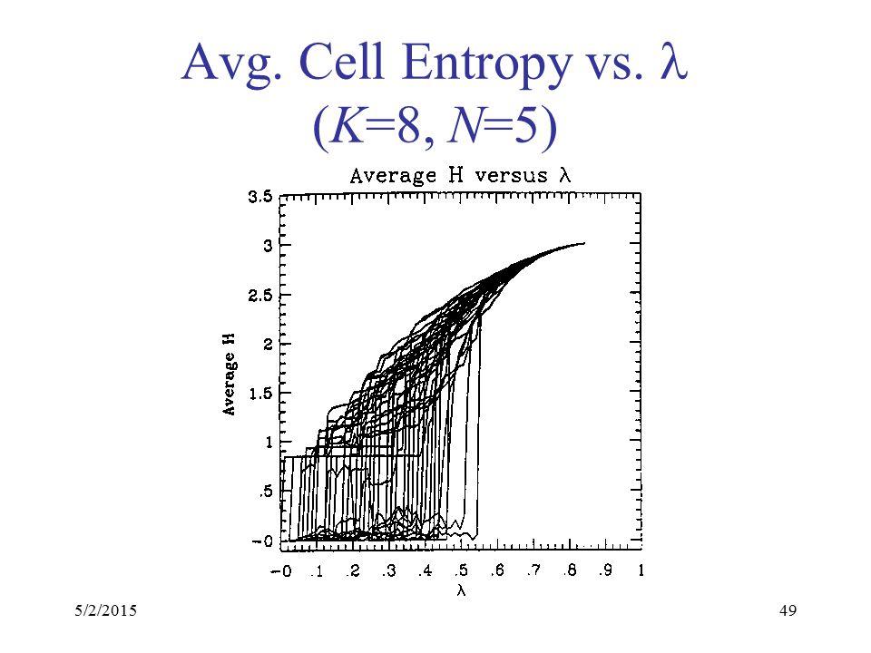 5/2/201549 Avg. Cell Entropy vs. (K=8, N=5)