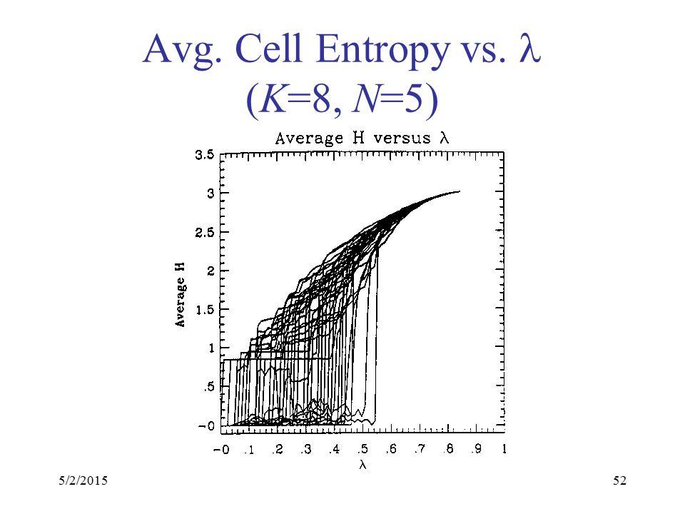 5/2/201552 Avg. Cell Entropy vs. (K=8, N=5)