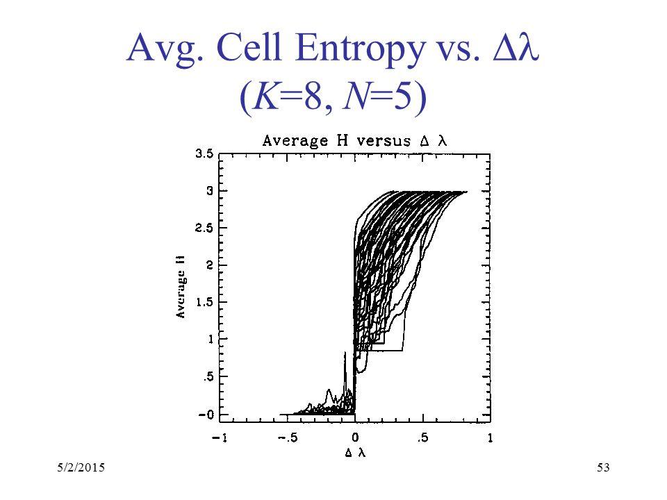 5/2/201553 Avg. Cell Entropy vs.  (K=8, N=5)