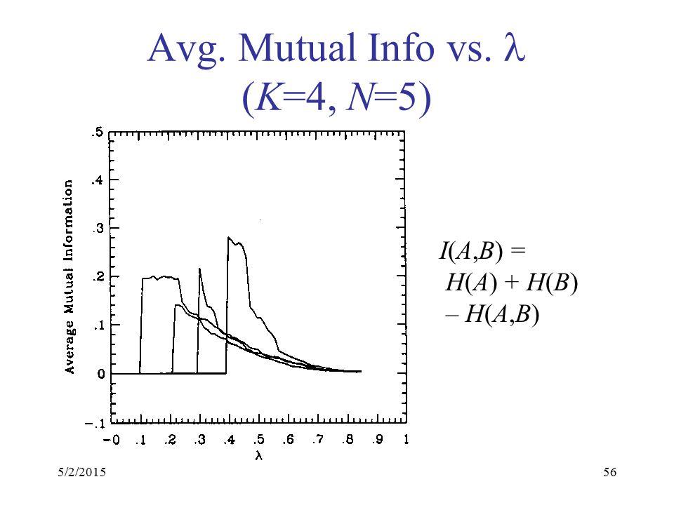 5/2/201556 Avg. Mutual Info vs. (K=4, N=5) I(A,B) = H(A) + H(B) – H(A,B)