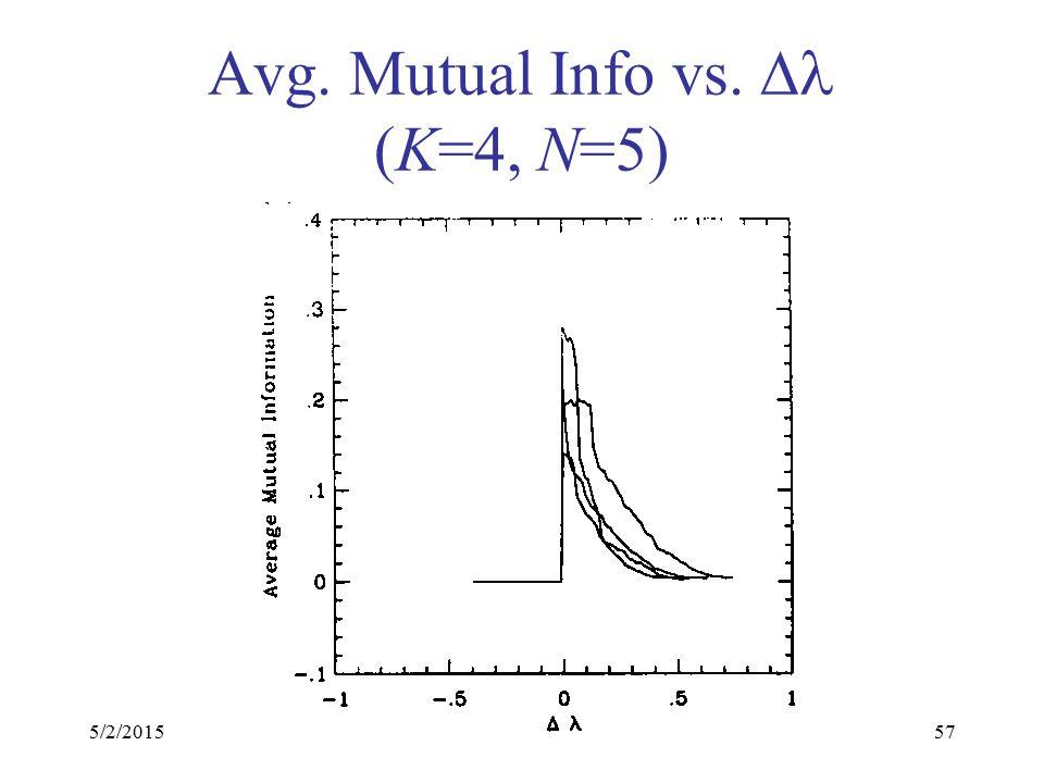 5/2/201557 Avg. Mutual Info vs.  (K=4, N=5)