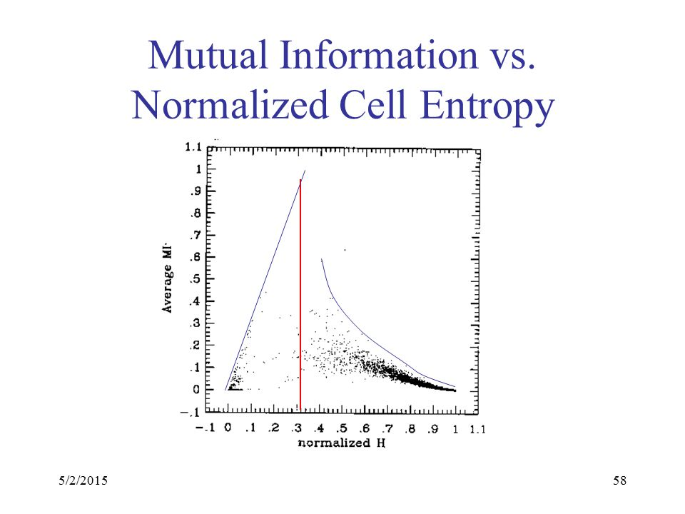 5/2/201558 Mutual Information vs. Normalized Cell Entropy