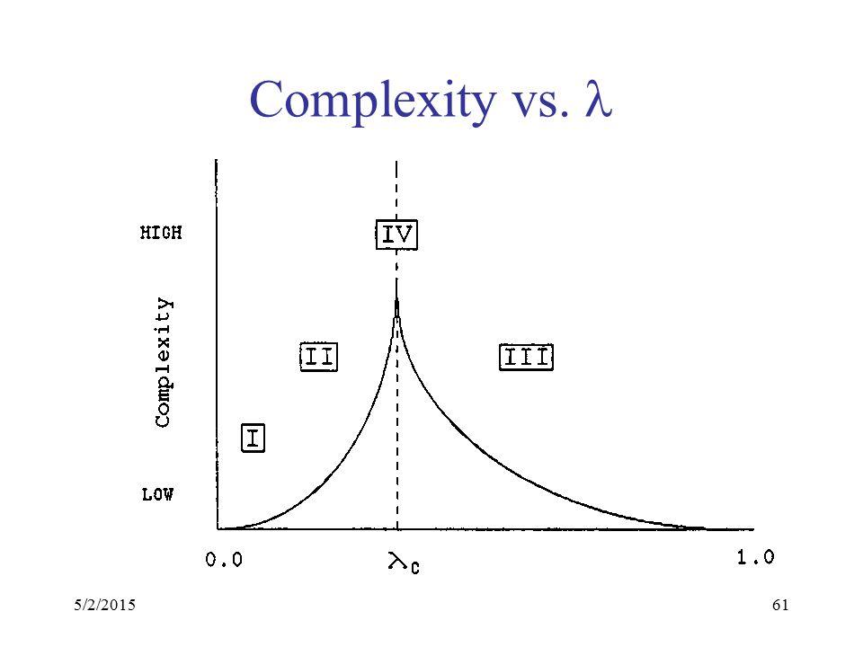 5/2/201561 Complexity vs.