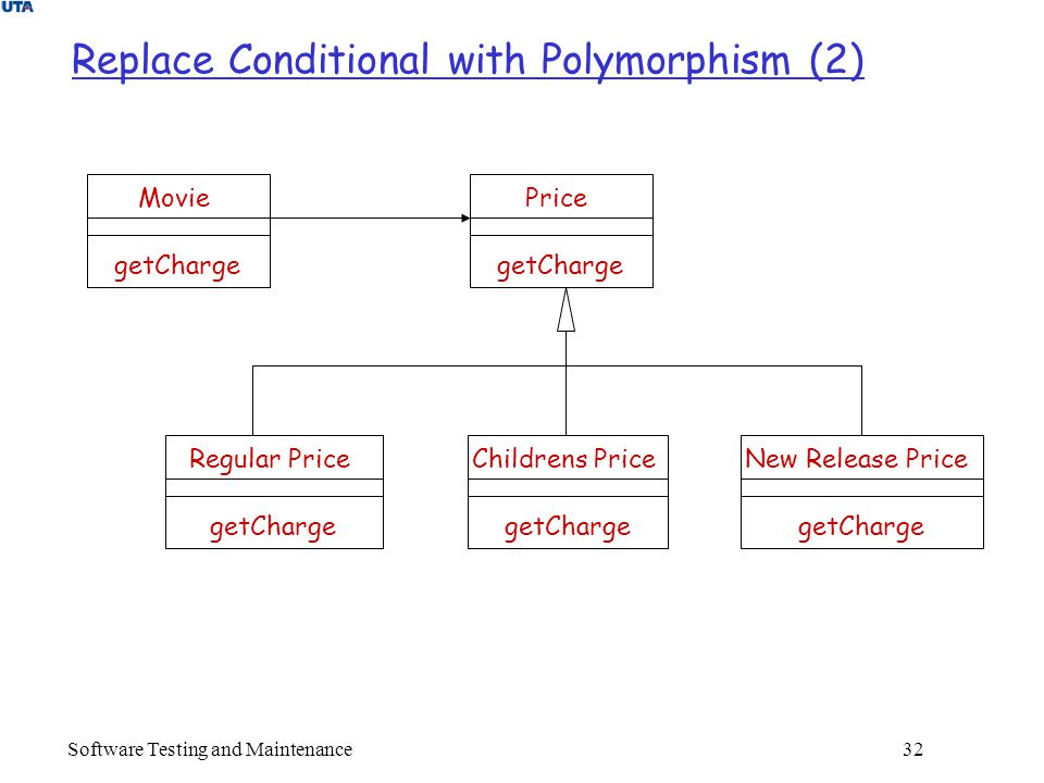 Software Testing and Maintenance 32 Replace Conditional with Polymorphism (2) Price getCharge Regular Price getCharge Childrens Price getCharge New Release Price getCharge Movie getCharge