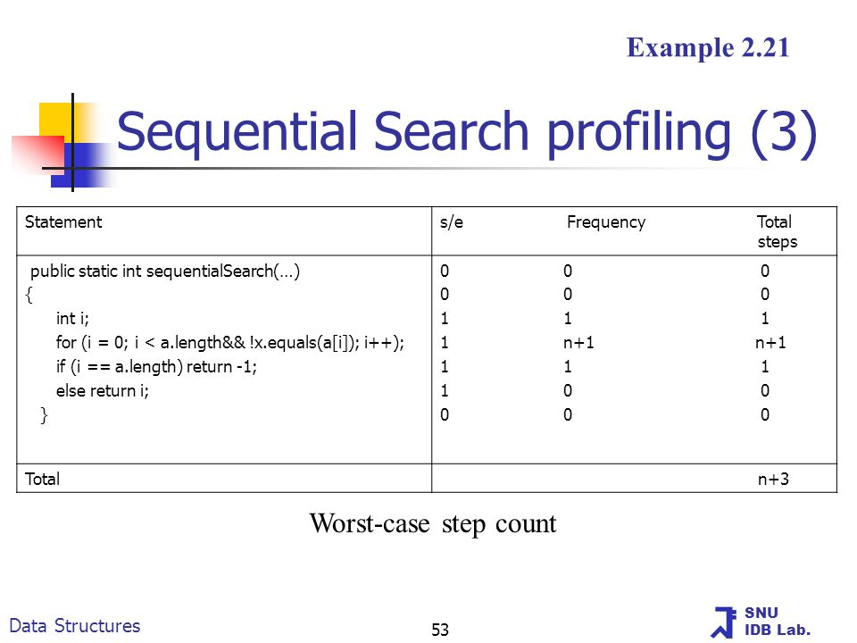 SNU IDB Lab. Data Structures 53 Sequential Search profiling (3) Worst-case step count Example 2.21 Statements/e Frequency Total steps public static in