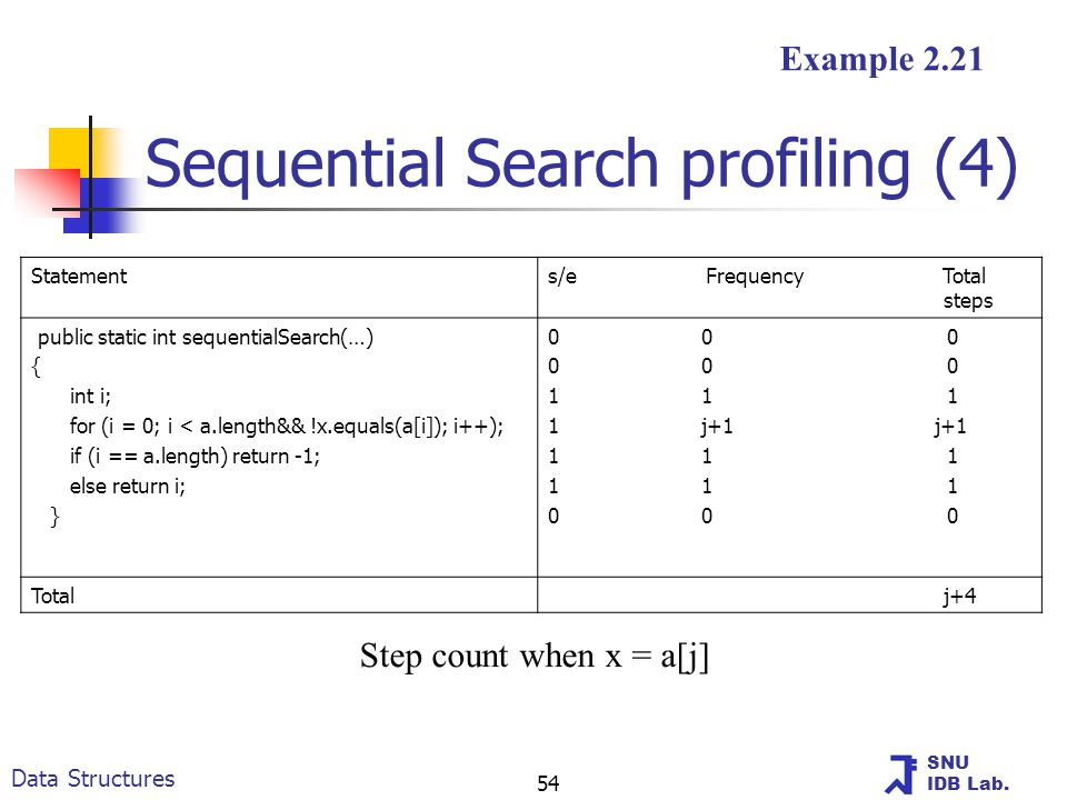 SNU IDB Lab. Data Structures 54 Sequential Search profiling (4) Step count when x = a[j] Example 2.21 Statements/e Frequency Total steps public static
