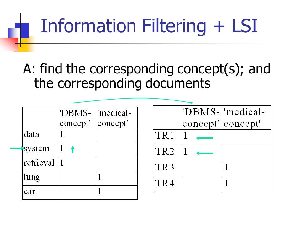 Information Filtering + LSI A: find the corresponding concept(s); and the corresponding documents