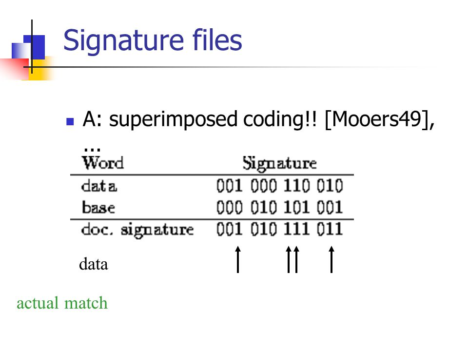 Signature files A: superimposed coding!! [Mooers49],... data actual match