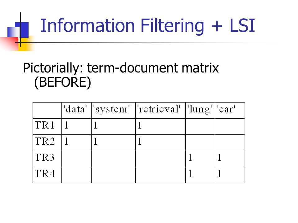 Information Filtering + LSI Pictorially: term-document matrix (BEFORE)