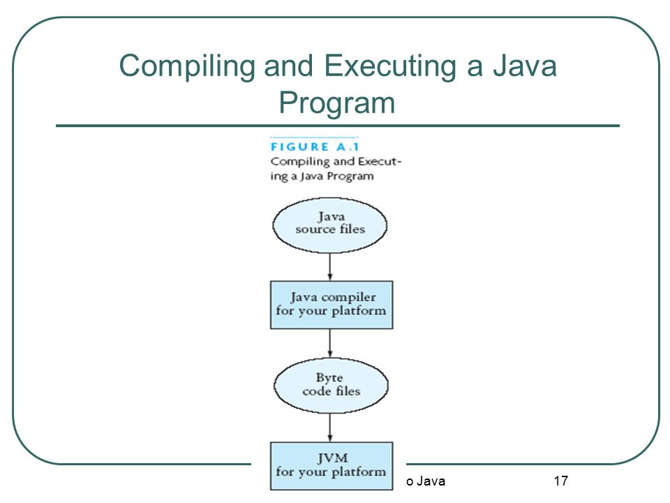 Compiling and Executing a Java Program Appendix A: Introduction to Java 17