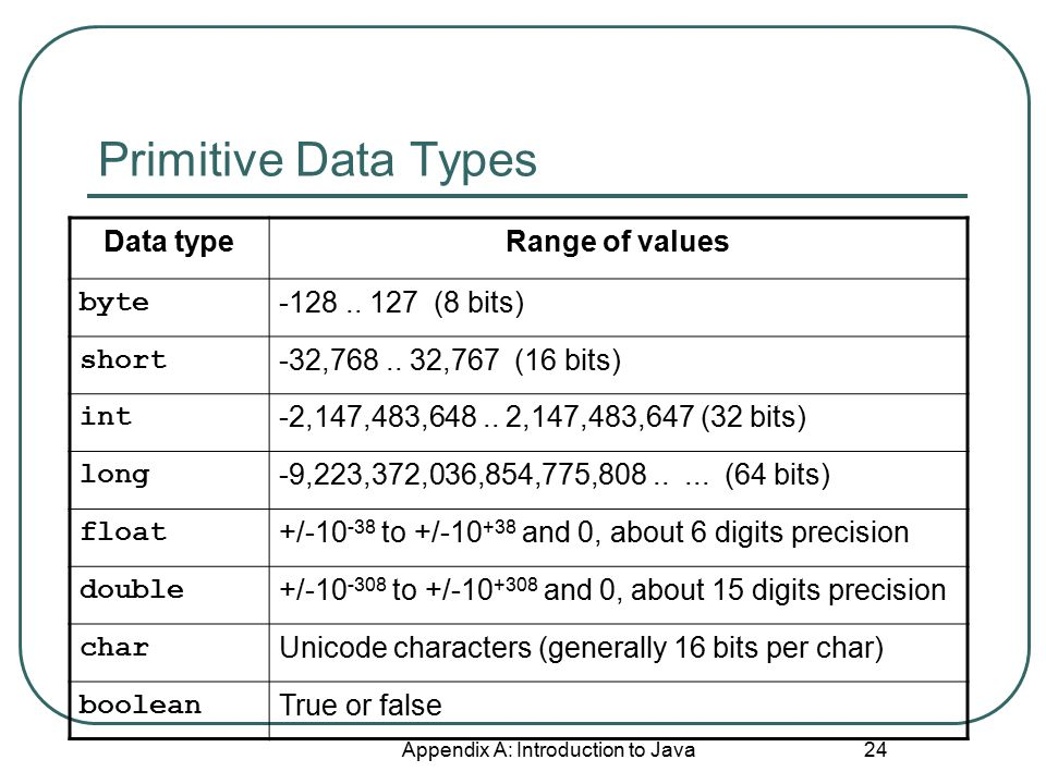 Primitive Data Types Data typeRange of values byte -128..