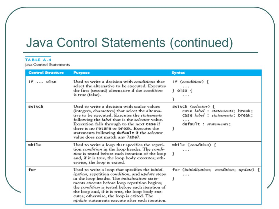 Java Control Statements (continued) Appendix A: Introduction to Java 30