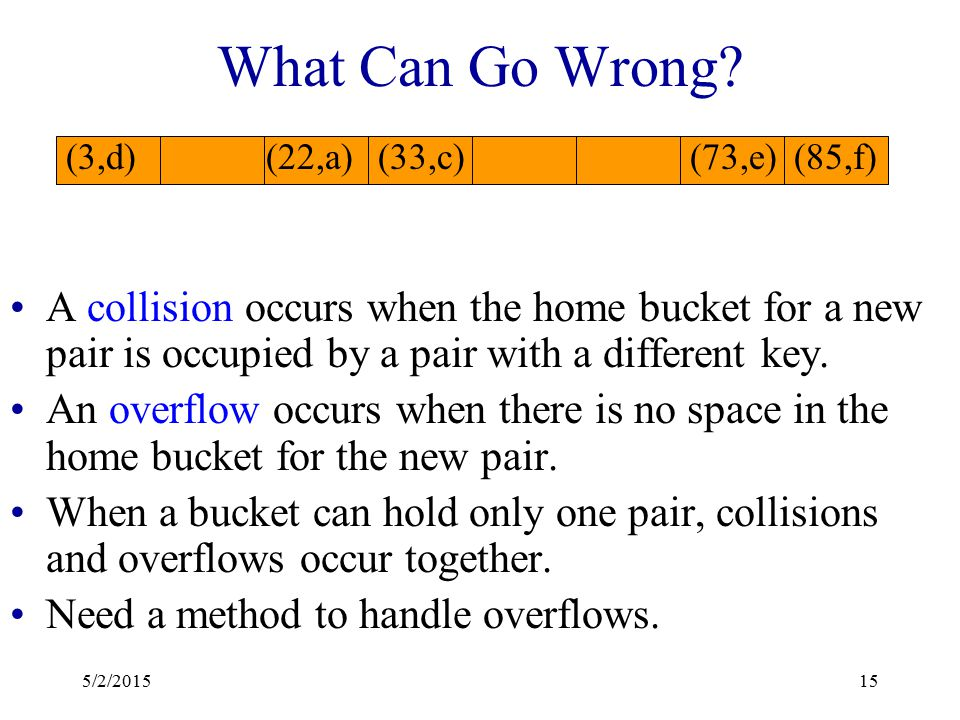 What Can Go Wrong? Where does (26,g) go? Keys that have the same home bucket are synonyms.  22 and 26 are synonyms with respect to the hash function